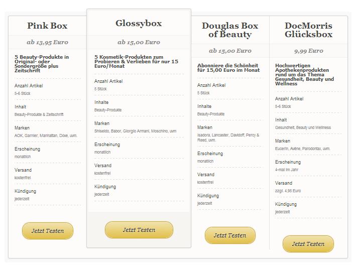 Beauty Abo Boxen im Vergleich